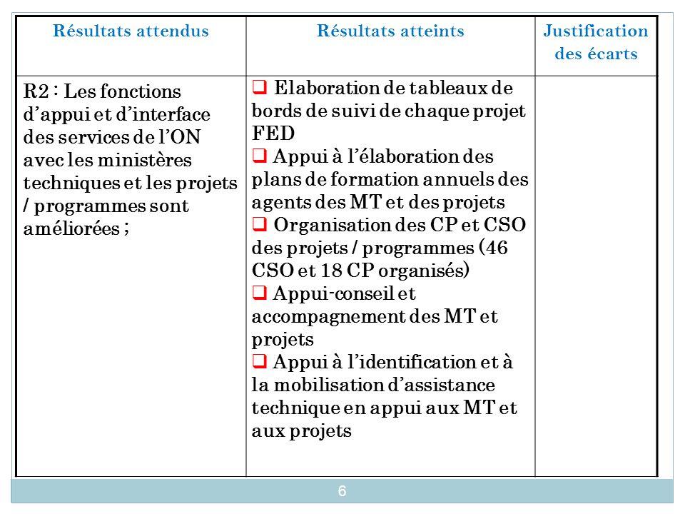 Résultats attendus Résultats atteintsJustification des écarts R2 : Les fonctions d'appui et d'interface des services de l'ON avec les ministères techn