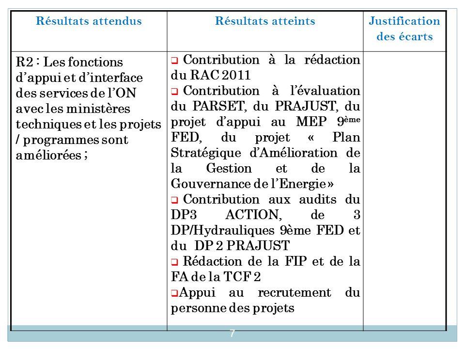 Résultats attendus Résultats atteintsJustification des écarts R2 : Les fonctions d'appui et d'interface des services de l'ON avec les ministères techniques et les projets / programmes sont améliorées ;  Contribution à la rédaction du RAC 2011  Contribution à l'évaluation du PARSET, du PRAJUST, du projet d'appui au MEP 9 ème FED, du projet « Plan Stratégique d'Amélioration de la Gestion et de la Gouvernance de l'Energie »  Contribution aux audits du DP3 ACTION, de 3 DP/Hydrauliques 9ème FED et du DP 2 PRAJUST  Rédaction de la FIP et de la FA de la TCF 2  Appui au recrutement du personne des projets 7