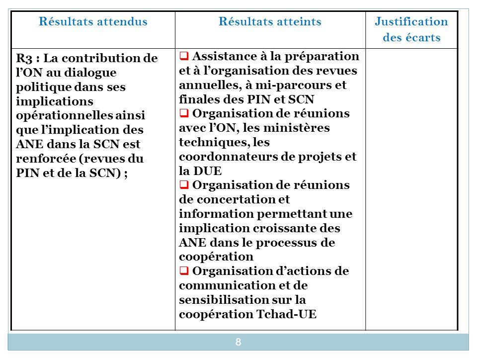 Résultats attendus Résultats atteintsJustification des écarts R3 : La contribution de l'ON au dialogue politique dans ses implications opérationnelles ainsi que l'implication des ANE dans la SCN est renforcée (revues du PIN et de la SCN) ;  Assistance à la préparation et à l'organisation des revues annuelles, à mi-parcours et finales des PIN et SCN  Organisation de réunions avec l'ON, les ministères techniques, les coordonnateurs de projets et la DUE  Organisation de réunions de concertation et information permettant une implication croissante des ANE dans le processus de coopération  Organisation d'actions de communication et de sensibilisation sur la coopération Tchad-UE 8
