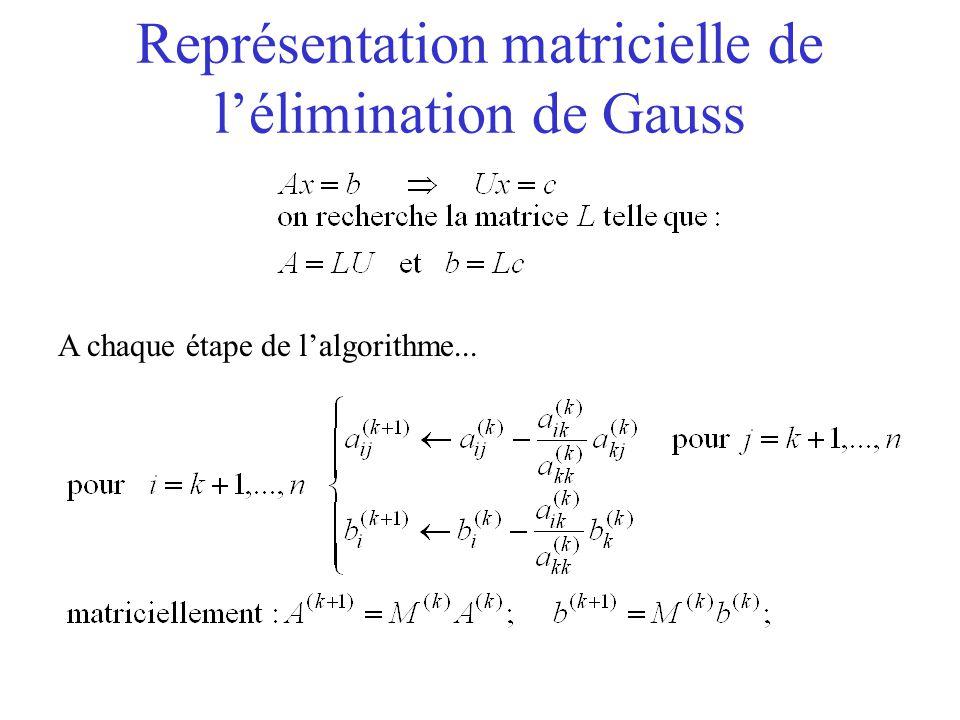 Représentation matricielle de l'élimination de Gauss A chaque étape de l'algorithme...