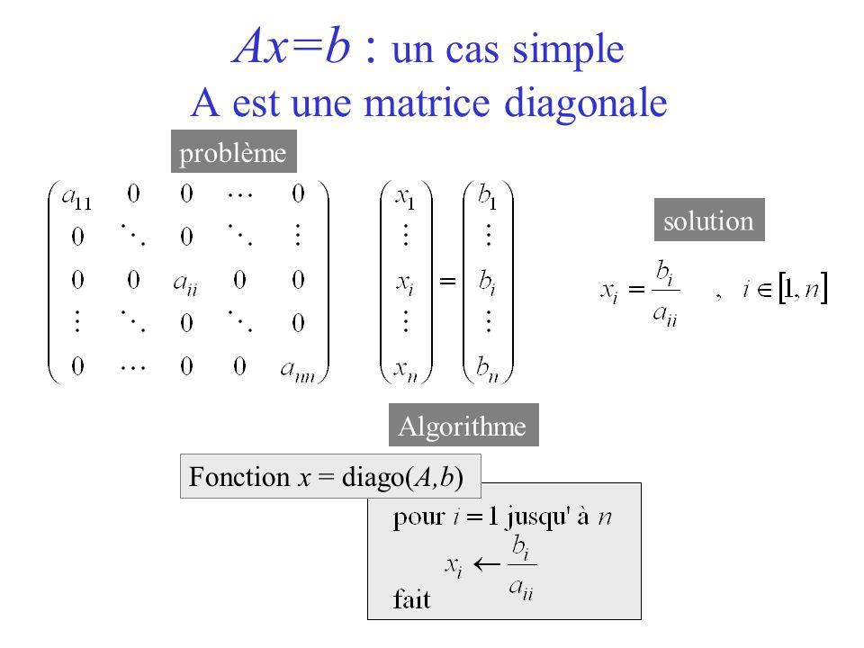 Ax=b : un cas simple A est une matrice diagonale Fonction x = diago(A,b) problème solution Algorithme