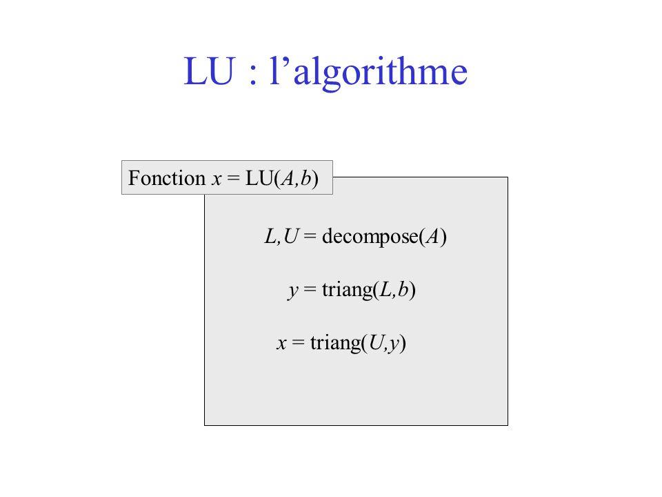 LU : l'algorithme L,U = decompose(A) y = triang(L,b) x = triang(U,y) Fonction x = LU(A,b)