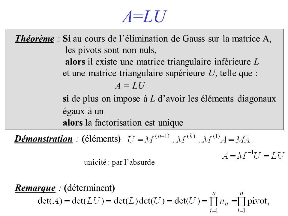 A=LU Théorème : Si au cours de l'élimination de Gauss sur la matrice A, les pivots sont non nuls, alors il existe une matrice triangulaire inférieure