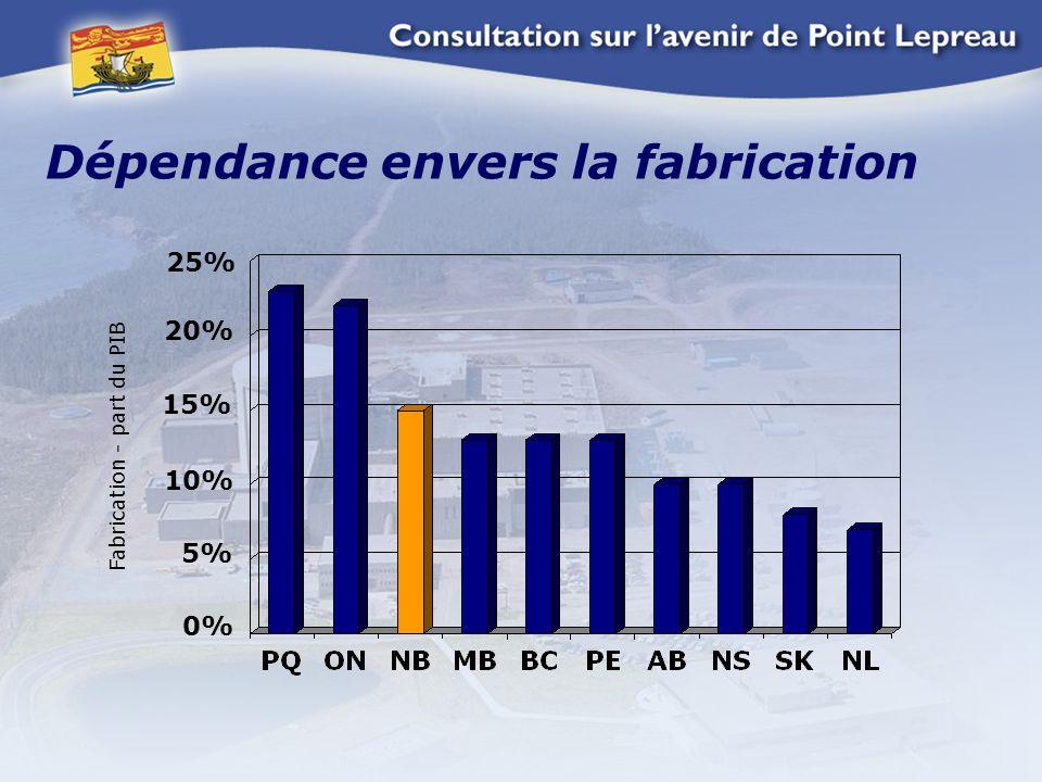 Dépendance envers la fabrication 25% 20% 15% 10% 5% 0% Fabrication - part du PIB