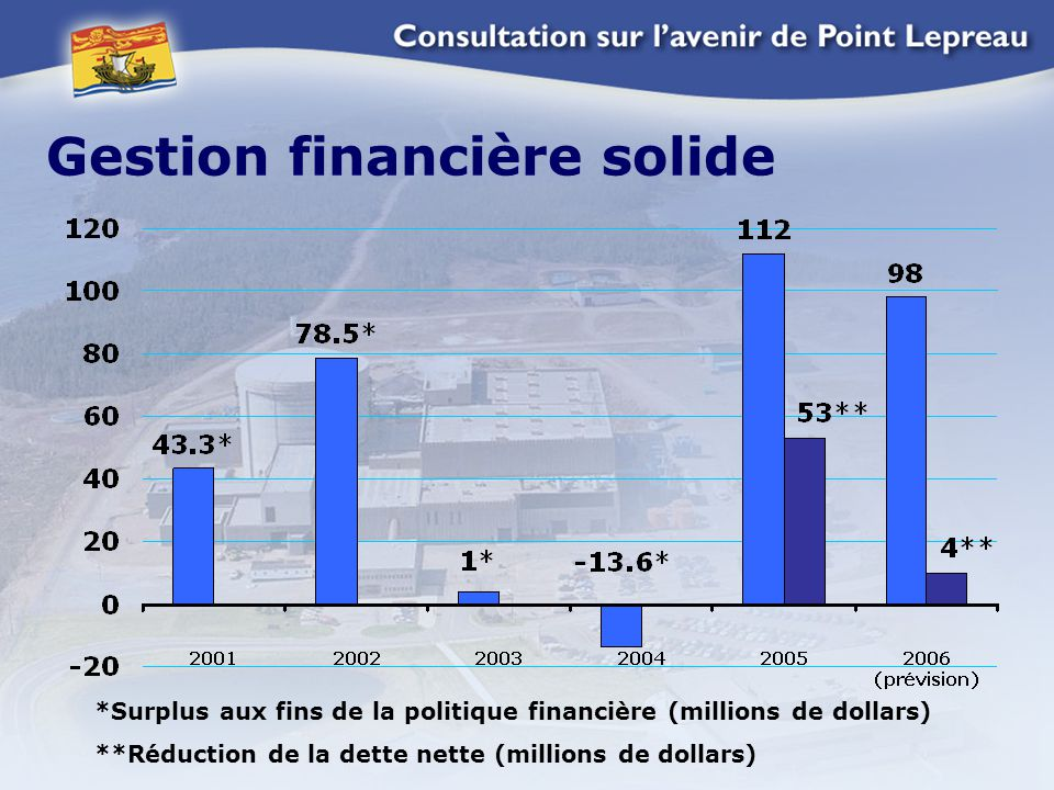 Gestion financière solide *Surplus aux fins de la politique financière (millions de dollars) **Réduction de la dette nette (millions de dollars)