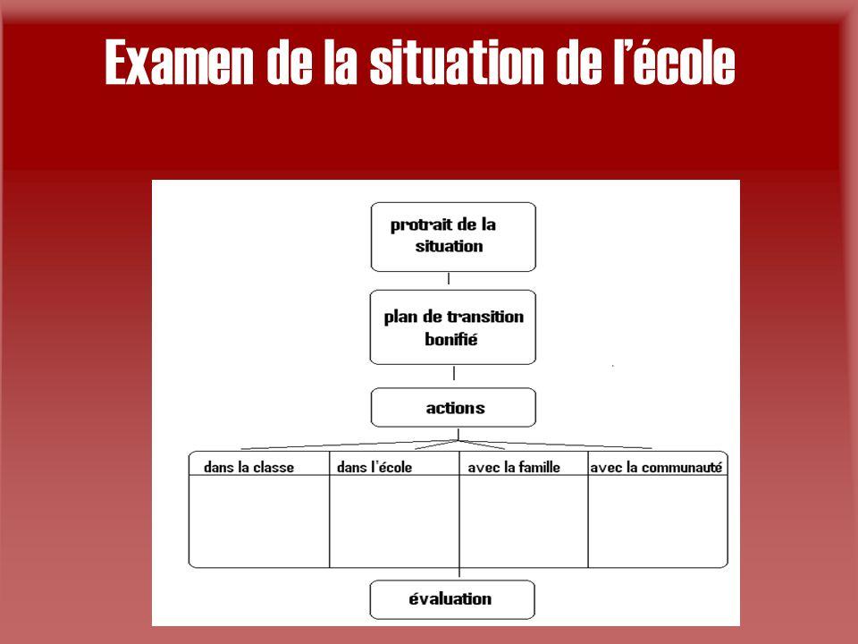 Examen de la situation de l'école
