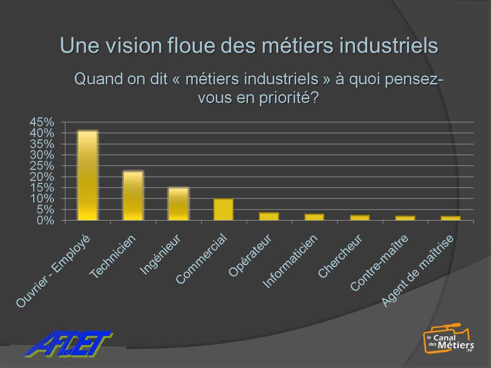Une vision floue des métiers industriels