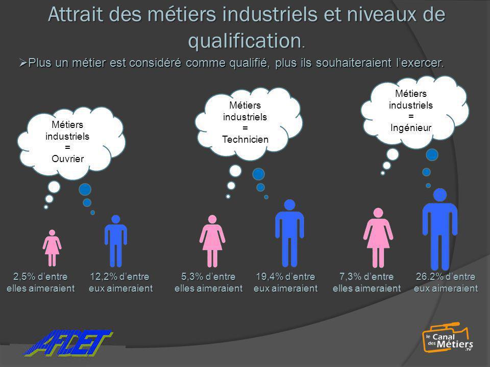 Attrait des métiers industriels et niveaux de qualification.  Plus un métier est considéré comme qualifié, plus ils souhaiteraient l'exercer. 2,5% d'