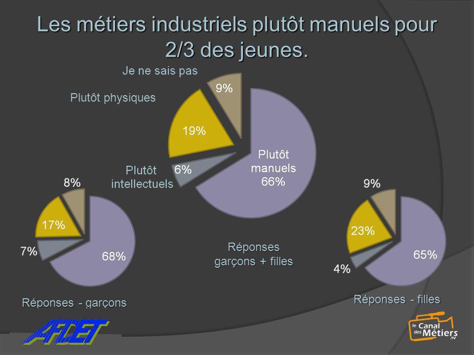 Les métiers industriels plutôt manuels pour 2/3 des jeunes.