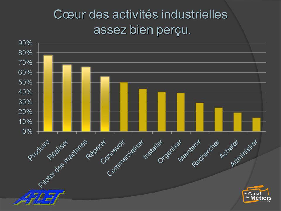 Cœur des activités industrielles assez bien perçu.