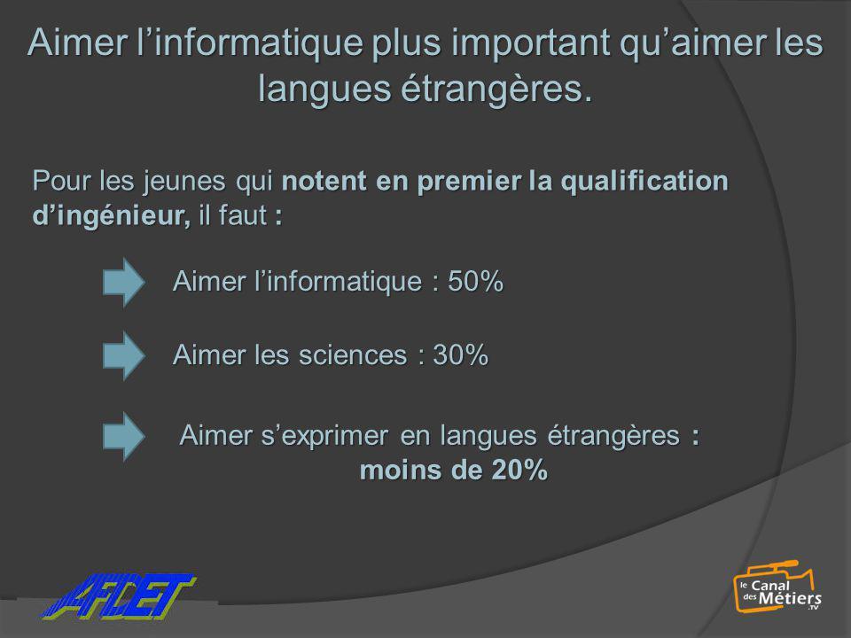 Aimer l'informatique plus important qu'aimer les langues étrangères. Pour les jeunes qui notent en premier la qualification d'ingénieur, il faut : Aim