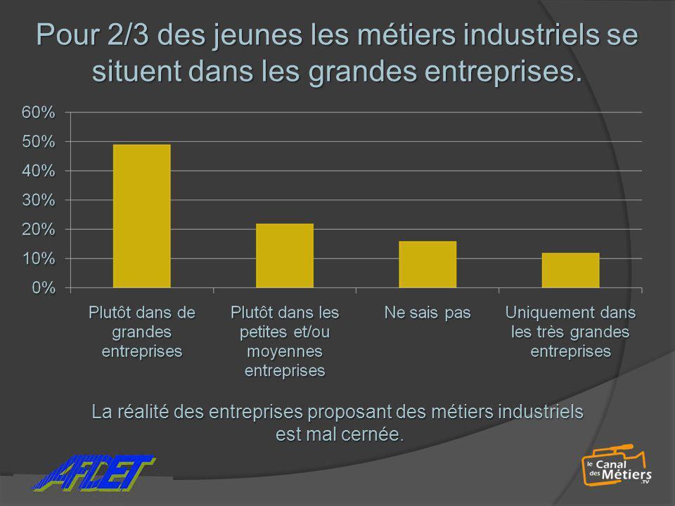 Pour 2/3 des jeunes les métiers industriels se situent dans les grandes entreprises. La réalité des entreprises proposant des métiers industriels est