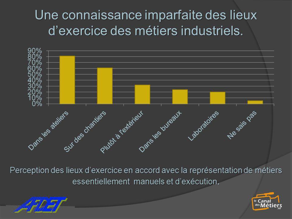 Une connaissance imparfaite des lieux d'exercice des métiers industriels. Perception des lieux d'exercice en accord avec la représentation de métiers
