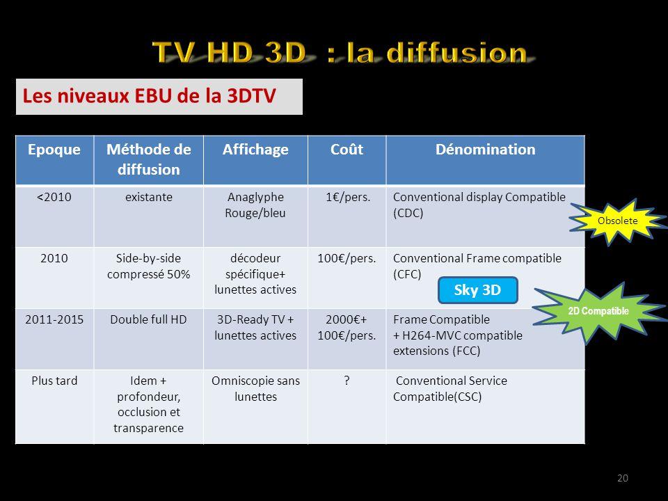 Back to the basics Les niveaux EBU de la 3DTV 20 EpoqueMéthode de diffusion AffichageCoûtDénomination <2010existanteAnaglyphe Rouge/bleu 1€/pers.Conventional display Compatible (CDC) 2010Side-by-side compressé 50% décodeur spécifique+ lunettes actives 100€/pers.Conventional Frame compatible (CFC) 2011-2015Double full HD3D-Ready TV + lunettes actives 2000€+ 100€/pers.
