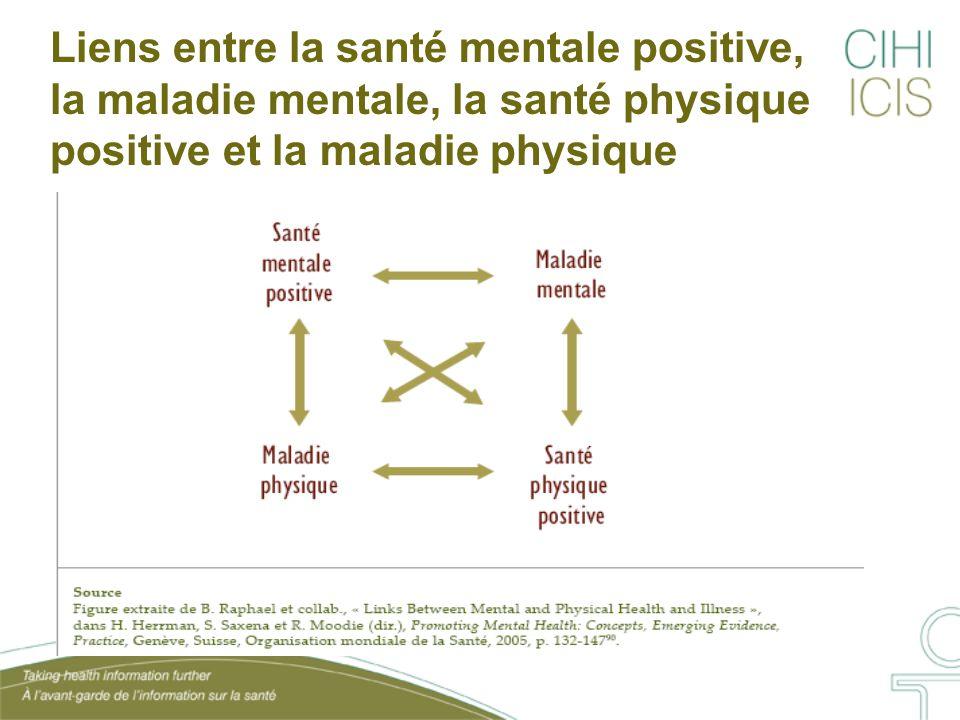 Liens entre la santé mentale positive, la maladie mentale, la santé physique positive et la maladie physique