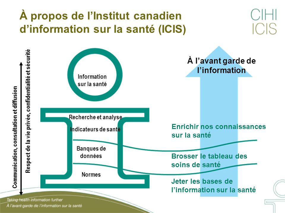 À propos de l'Institut canadien d'information sur la santé (ICIS) Information sur la santé Recherche et analyse Indicateurs de santé Banques de donnée