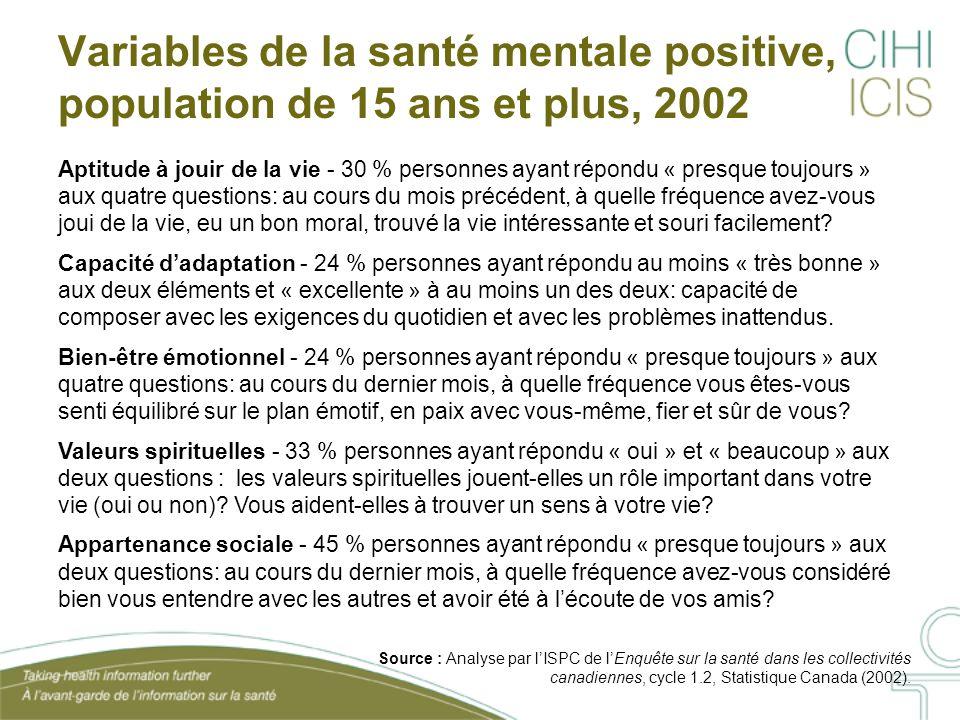 Variables de la santé mentale positive, population de 15 ans et plus, 2002 Aptitude à jouir de la vie - 30 % personnes ayant répondu « presque toujour