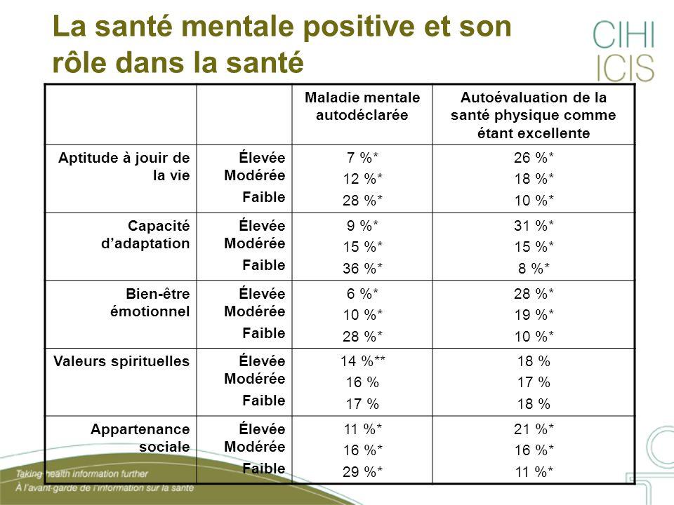 La santé mentale positive et son rôle dans la santé Maladie mentale autodéclarée Autoévaluation de la santé physique comme étant excellente Aptitude à