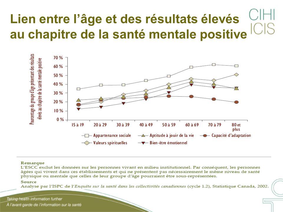 Lien entre l'âge et des résultats élevés au chapitre de la santé mentale positive