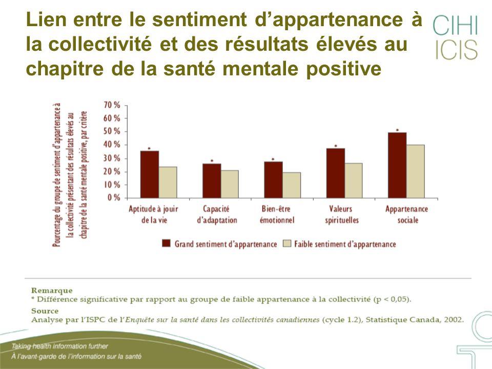 Lien entre le sentiment d'appartenance à la collectivité et des résultats élevés au chapitre de la santé mentale positive
