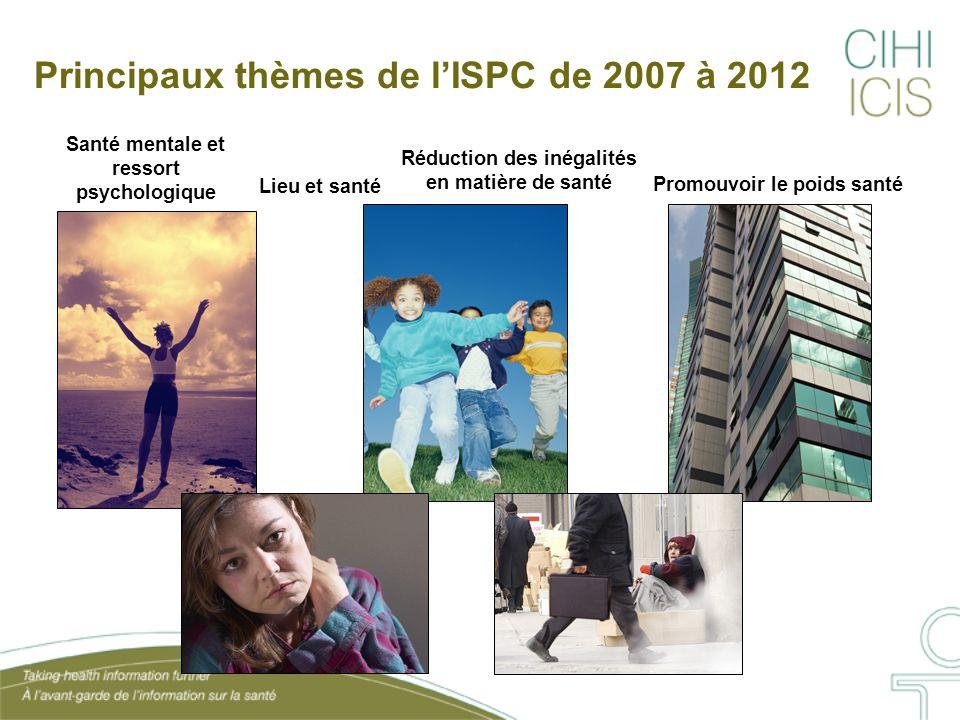 Principaux thèmes de l'ISPC de 2007 à 2012 Promouvoir le poids santé Santé mentale et ressort psychologique Lieu et santé Réduction des inégalités en