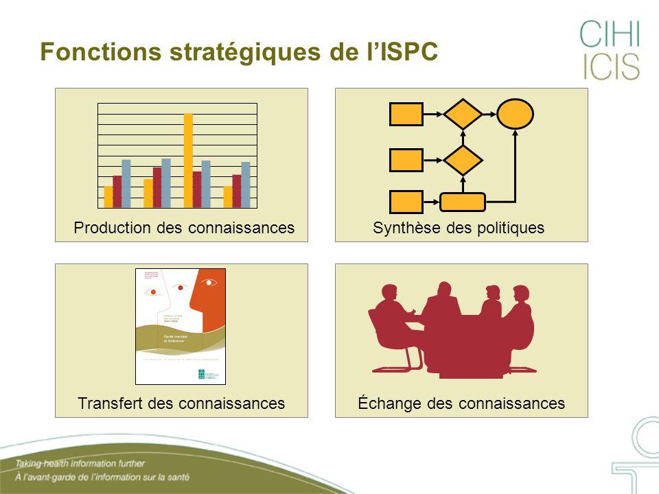 Fonctions stratégiques de l'ISPC Production des connaissances Synthèse des politiques Transfert des connaissancesÉchange des connaissances