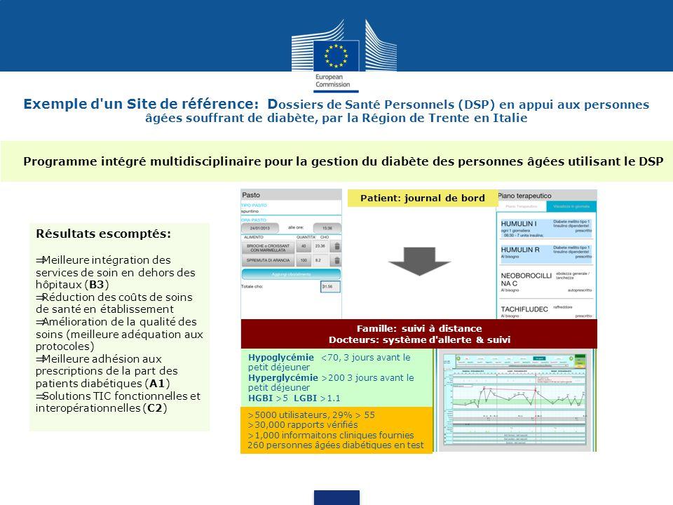 Exemple d un Site de référence: D ossiers de Santé Personnels (DSP) en appui aux personnes âgées souffrant de diabète, par la Région de Trente en Italie Hypoglycémie <70, 3 jours avant le petit déjeuner Hyperglycémie >200 3 jours avant le petit déjeuner HGBI >5 LGBI >1.1 Patient: journal de bord Famille: suivi à distance Docteurs: système d allerte & suivi Programme intégré multidisciplinaire pour la gestion du diabète des personnes âgées utilisant le DSP >5000 utilisateurs, 29% > 55 >30,000 rapports vérifiés >1,000 informaitons cliniques fournies 260 personnes âgées diabétiques en test Résultats escomptés: Meilleure intégration des services de soin en dehors des hôpitaux (B3) Réduction des coûts de soins de santé en établissement Amélioration de la qualité des soins (meilleure adéquation aux protocoles) Meilleure adhésion aux prescriptions de la part des patients diabétiques (A1) Solutions TIC fonctionnelles et interopérationnelles (C2)