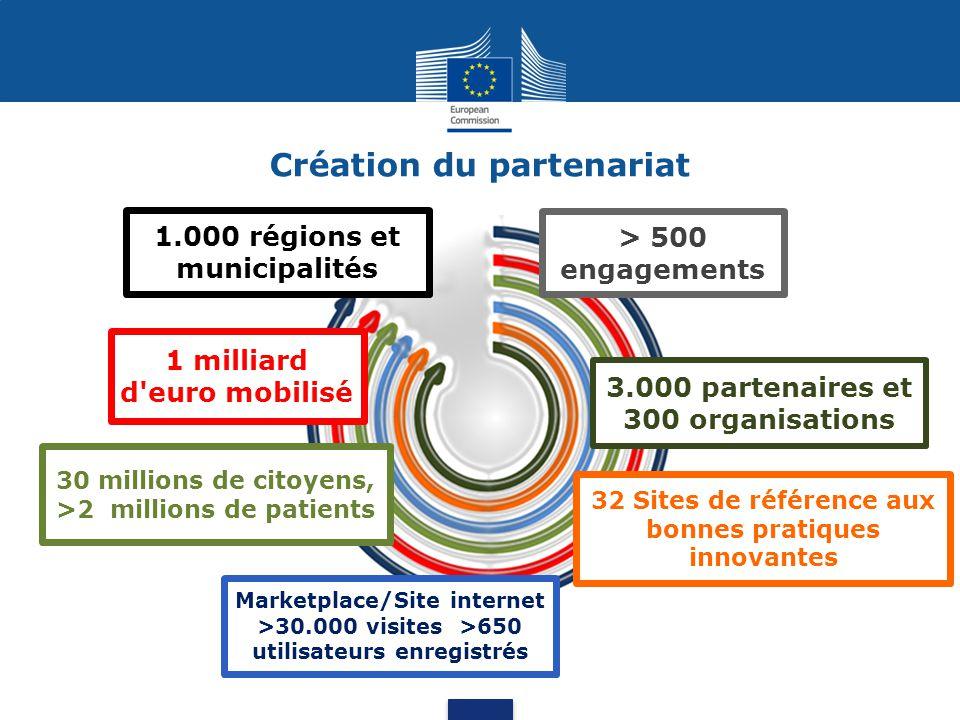 1.000 régions et municipalités 1 milliard d euro mobilisé 30 millions de citoyens, >2 millions de patients > 500 engagements 3.000 partenaires et 300 organisations 32 Sites de référence aux bonnes pratiques innovantes Création du partenariat Marketplace/Site internet >30.000 visites >650 utilisateurs enregistrés