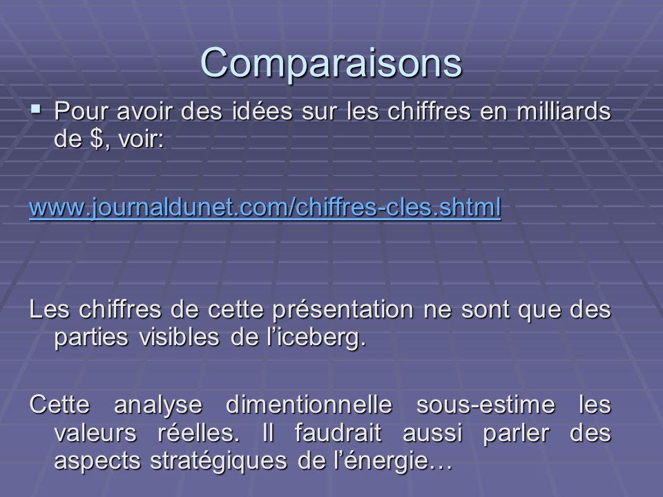 Comparaisons  Pour avoir des idées sur les chiffres en milliards de $, voir: www.journaldunet.com/chiffres-cles.shtml Les chiffres de cette présentation ne sont que des parties visibles de l'iceberg.