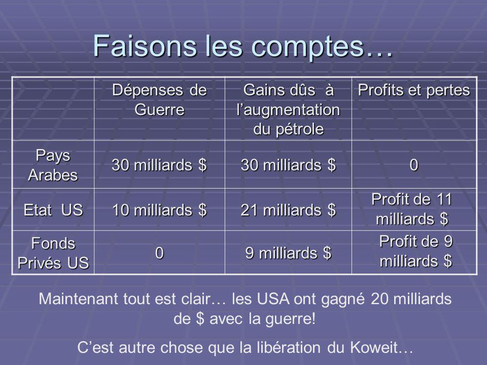 Faisons les comptes… Dépenses de Guerre Gains dûs à l'augmentation du pétrole Profits et pertes Pays Arabes 30 milliards $ 0 Etat US 10 milliards $ 21 milliards $ Fonds Privés US 0 9 milliards $ Profit de 9 milliards $ Maintenant tout est clair… les USA ont gagné 20 milliards de $ avec la guerre.