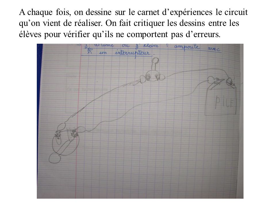 A chaque fois, on dessine sur le carnet d'expériences le circuit qu'on vient de réaliser. On fait critiquer les dessins entre les élèves pour vérifier