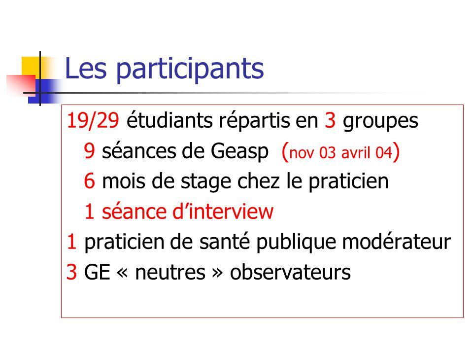 Les participants 19/29 étudiants répartis en 3 groupes 9 séances de Geasp ( nov 03 avril 04 ) 6 mois de stage chez le praticien 1 séance d'interview 1