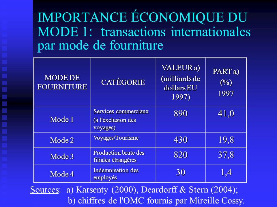 IMPORTANCE ÉCONOMIQUE DU MODE 1 : t ransactions internationales par mode de fourniture MODE DE FOURNITURE CATÉGORIE VALEUR a) (milliards de dollars EU 1997) PART a) (%)1997 Mode 1 Services commerciaux (à l exclusion des voyages) 89041,0 Mode 2 Voyages/Tourisme43019,8 Mode 3 Production brute des filiales étrangères 82037,8 Mode 4 Indemnisation des employés 301,4 Sources: a) Karsenty (2000), Deardorff & Stern (2004); b) chiffres de l OMC fournis par Mireille Cossy.