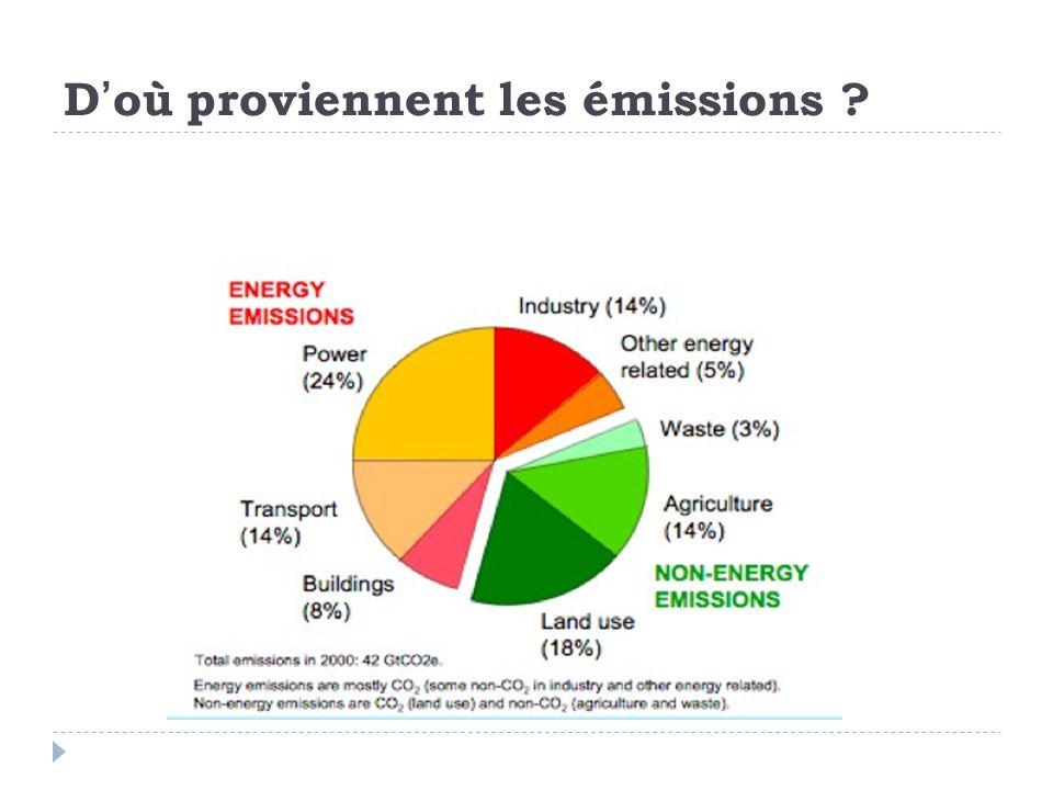 Pourquoi certains pays polluent-ils davantage que d'autres .