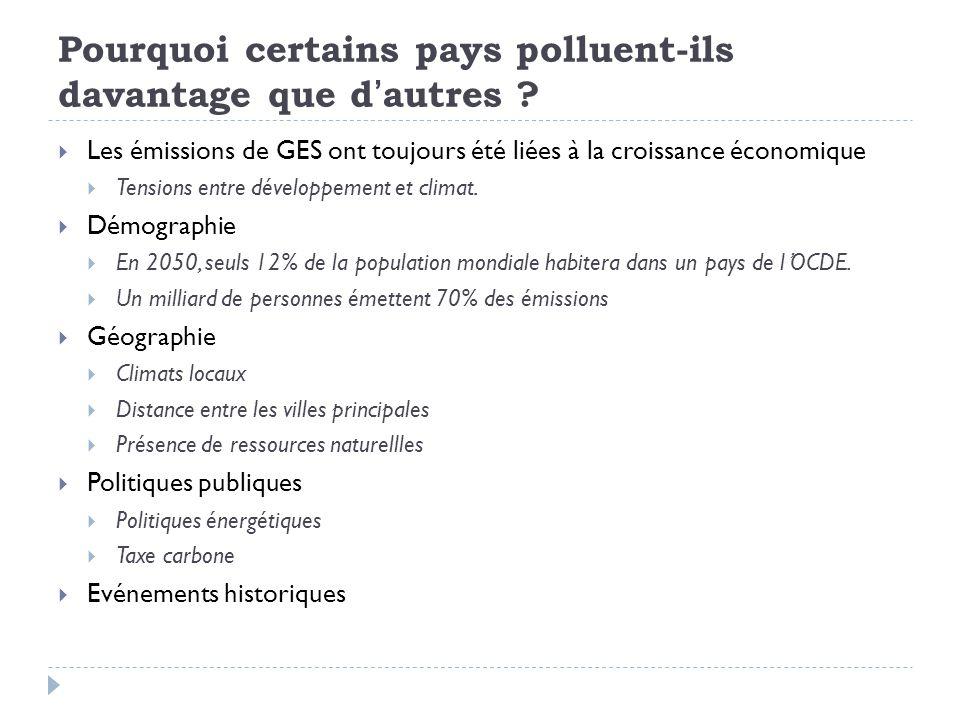 Différentes mesures des émissions: Par pays