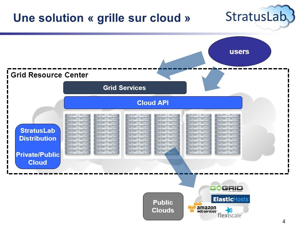 4 Une solution « grille sur cloud » Grid Resource Center StratusLab Distribution Private/Public Cloud Cloud API Grid Services Public Clouds users