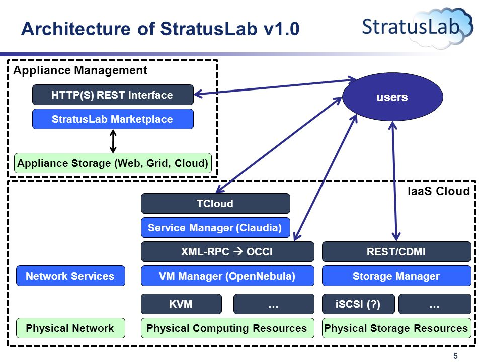 5 Architecture of StratusLab v1.0 IaaS Cloud VM Manager (OpenNebula) XML-RPC  OCCI Physical Computing Resources Service Manager (Claudia) TCloud Storage Manager REST/CDMI iSCSI ( )KVM… Physical Storage Resources … Appliance Management StratusLab Marketplace HTTP(S) REST Interface Appliance Storage (Web, Grid, Cloud) users Physical Network Network Services
