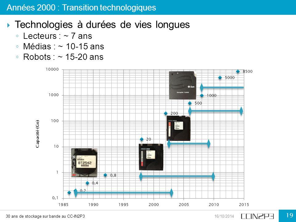  Technologies à durées de vies longues ◦ Lecteurs : ~ 7 ans ◦ Médias : ~ 10-15 ans ◦ Robots : ~ 15-20 ans Années 2000 : Transition technologiques 30