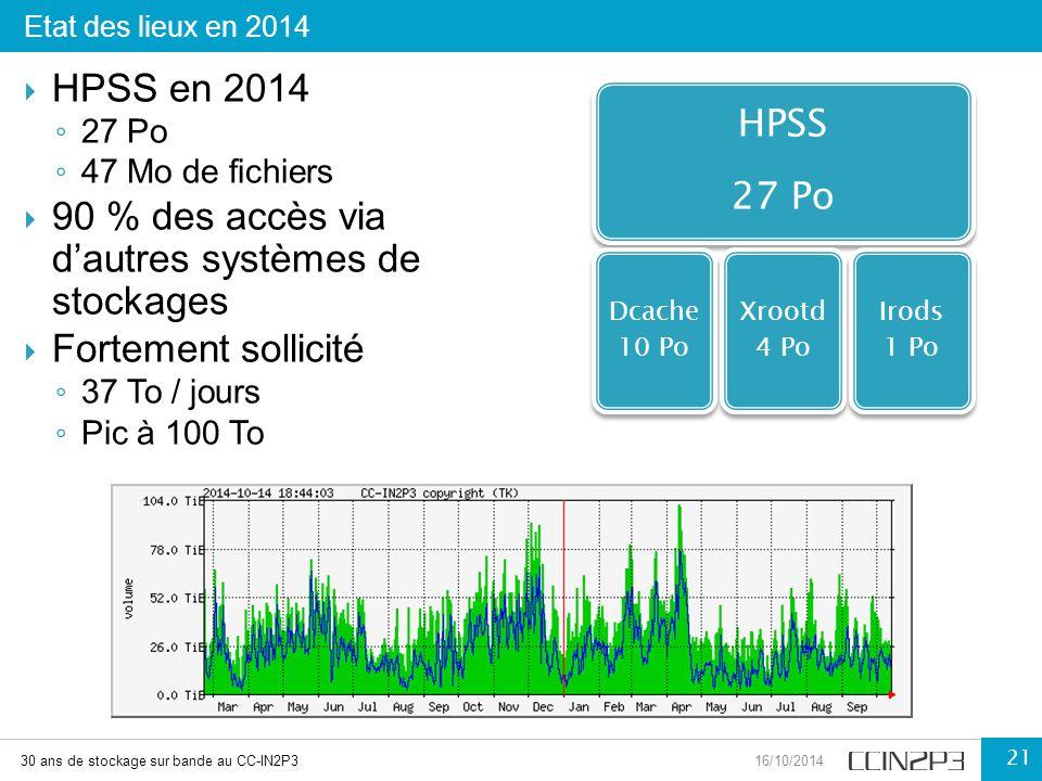  HPSS en 2014 ◦ 27 Po ◦ 47 Mo de fichiers  90 % des accès via d'autres systèmes de stockages  Fortement sollicité ◦ 37 To / jours ◦ Pic à 100 To Et