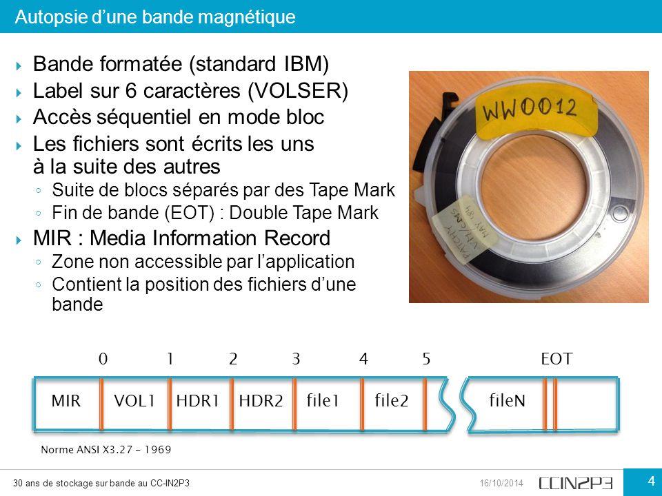  Bande formatée (standard IBM)  Label sur 6 caractères (VOLSER)  Accès séquentiel en mode bloc  Les fichiers sont écrits les uns à la suite des au