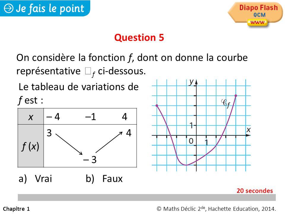 Le tableau de variations de f est : a) Vrai b) Faux x– 4 –1 4 f (x)f (x) 3 4 – 3 Question 5 On considère la fonction f, dont on donne la courbe représ