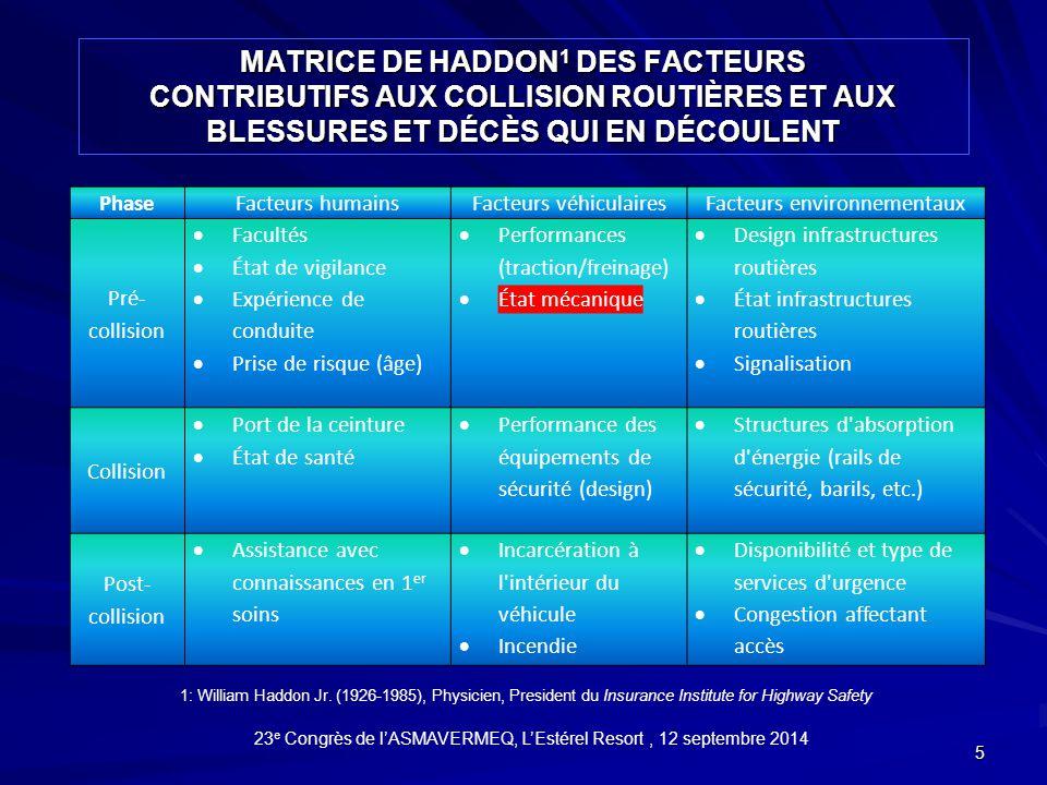 MATRICE DE HADDON 1 DES FACTEURS CONTRIBUTIFS AUX COLLISION ROUTIÈRES ET AUX BLESSURES ET DÉCÈS QUI EN DÉCOULENT 5 1: William Haddon Jr.