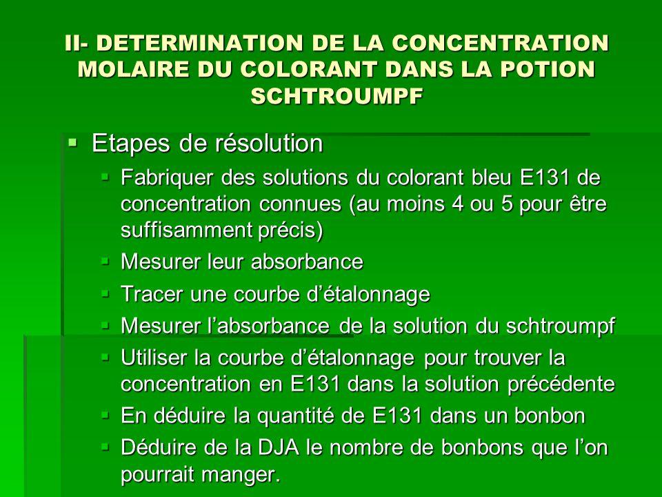 II- DETERMINATION DE LA CONCENTRATION MOLAIRE DU COLORANT DANS LA POTION SCHTROUMPF  Etapes de résolution  Fabriquer des solutions du colorant bleu