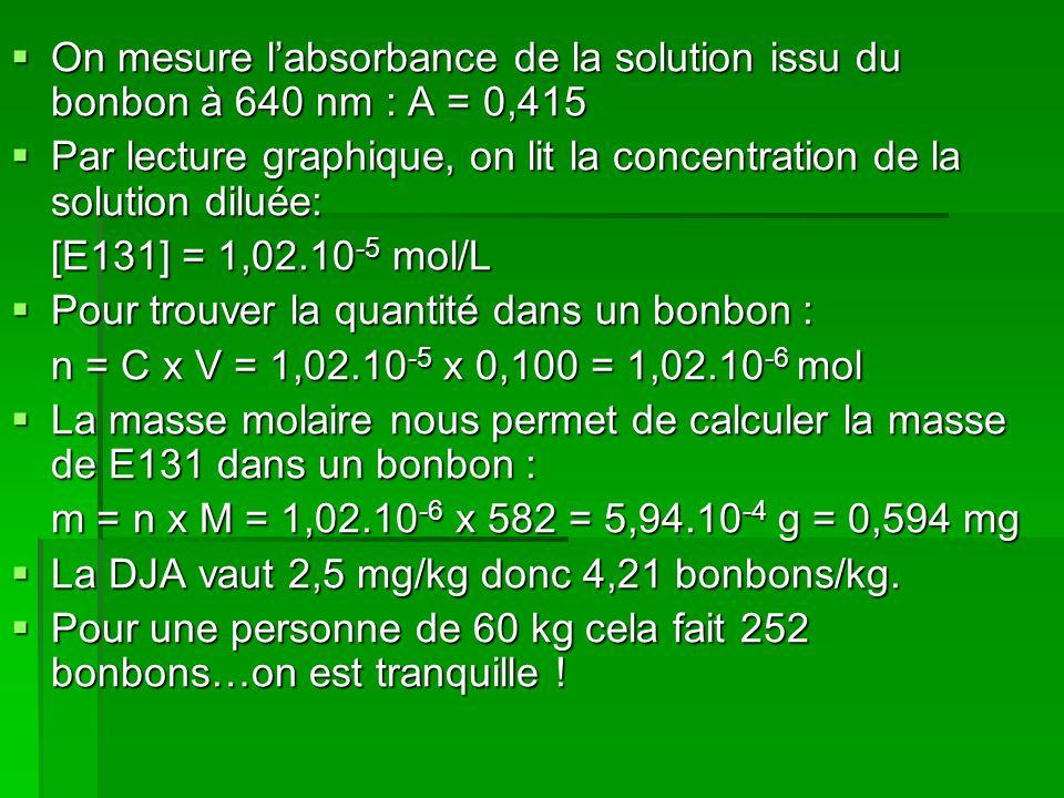  On mesure l'absorbance de la solution issu du bonbon à 640 nm : A = 0,415  Par lecture graphique, on lit la concentration de la solution diluée: [E131] = 1,02.10 -5 mol/L  Pour trouver la quantité dans un bonbon : n = C x V = 1,02.10 -5 x 0,100 = 1,02.10 -6 mol  La masse molaire nous permet de calculer la masse de E131 dans un bonbon : m = n x M = 1,02.10 -6 x 582 = 5,94.10 -4 g = 0,594 mg  La DJA vaut 2,5 mg/kg donc 4,21 bonbons/kg.