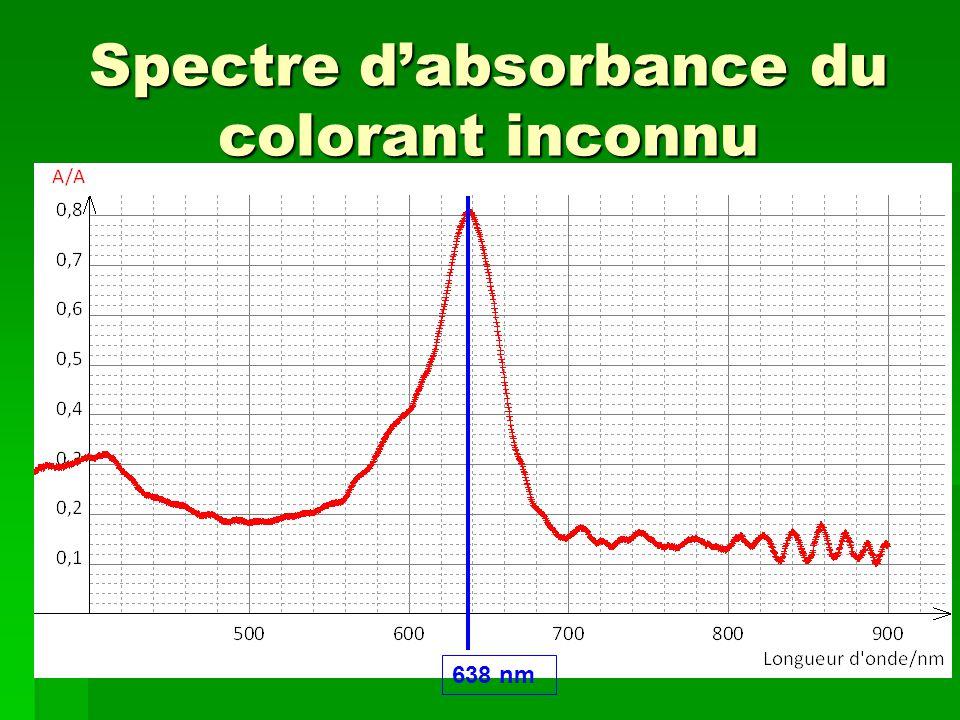 Spectre d'absorbance du colorant inconnu 638 nm