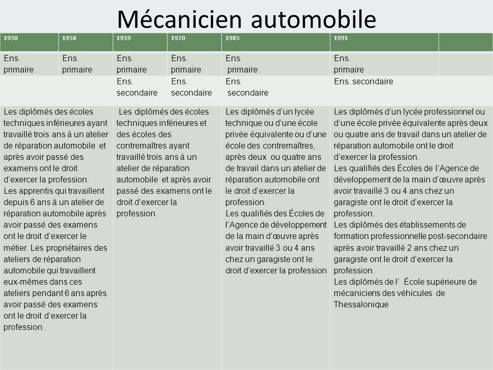 Mécanicien automobile 195019581959197019851991 Ens.