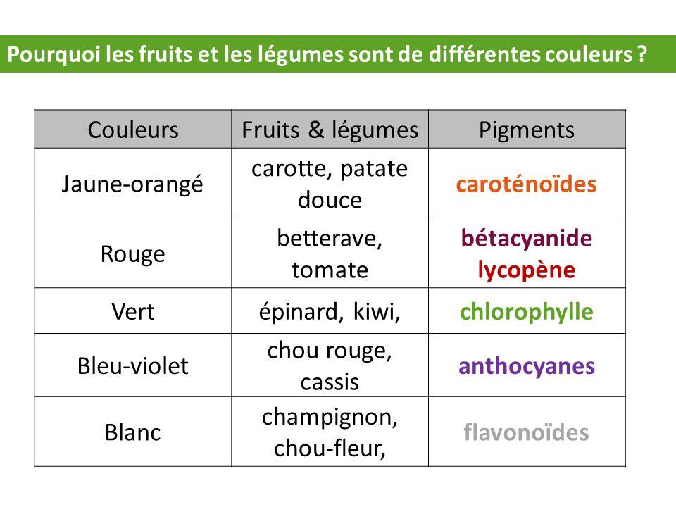 Pourquoi les fruits et les légumes sont de différentes couleurs ? CouleursFruits & légumesPigments Jaune-orangé carotte, patate douce caroténoïdes Rou
