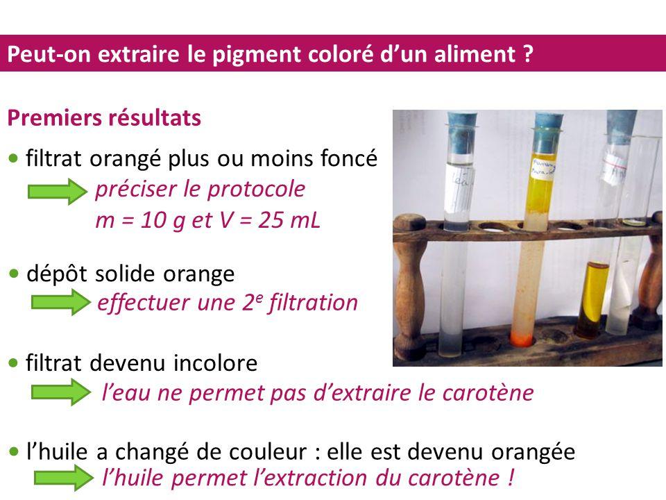Peut-on extraire le pigment coloré d'un aliment ? Premiers résultats filtrat orangé plus ou moins foncé dépôt solide orange préciser le protocole m =