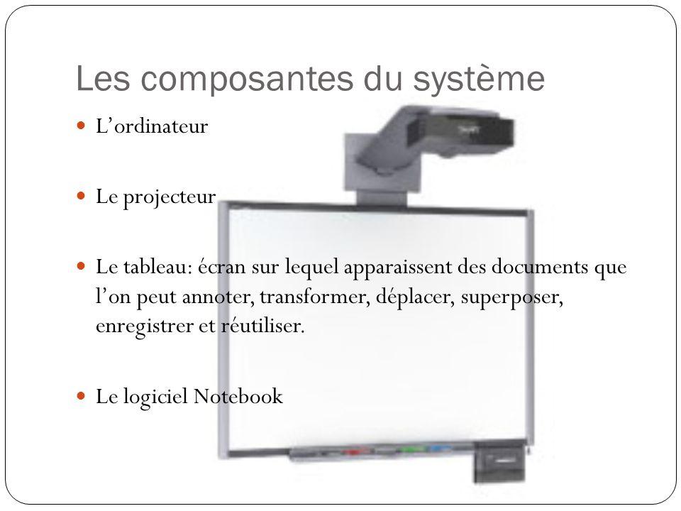 Les composantes du système L'ordinateur Le projecteur Le tableau: écran sur lequel apparaissent des documents que l'on peut annoter, transformer, déplacer, superposer, enregistrer et réutiliser.