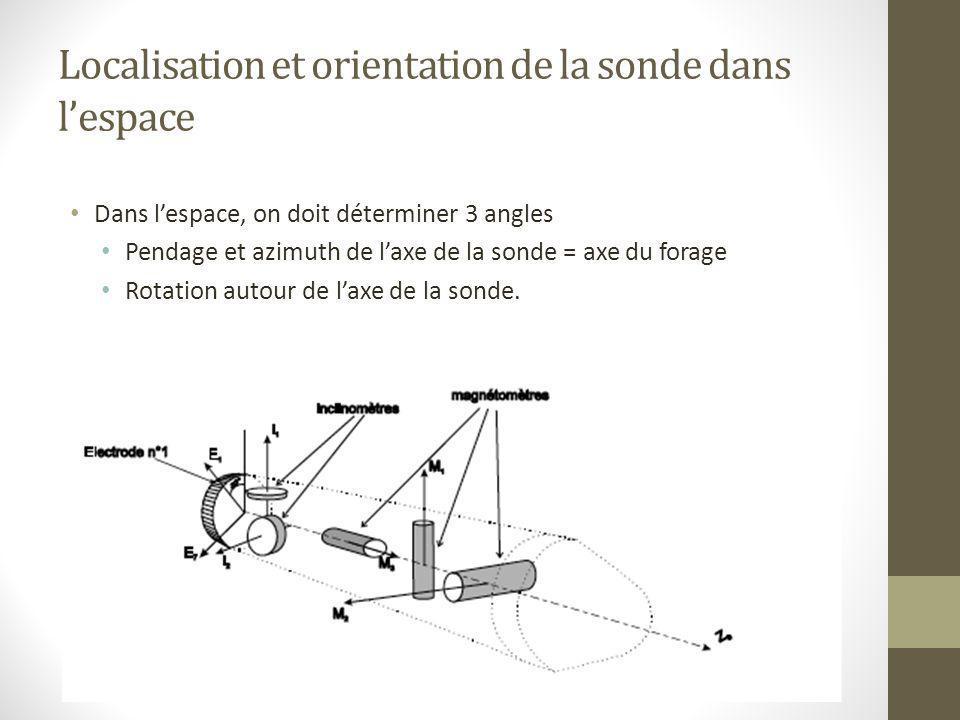 Localisation et orientation de la sonde dans l'espace Dans l'espace, on doit déterminer 3 angles Pendage et azimuth de l'axe de la sonde = axe du fora